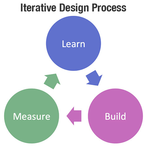 The iterative design methodology is based on a cyclic process of research, prototyping, testing. Refining the design each time the process is repeated results in improved functionality and effectiveness of the design.
