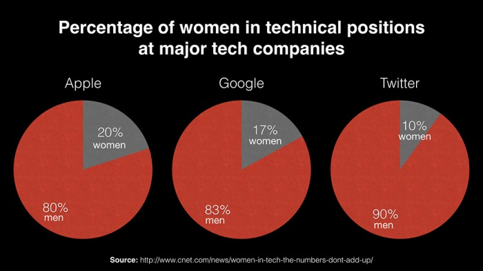 women_in_tech_positions